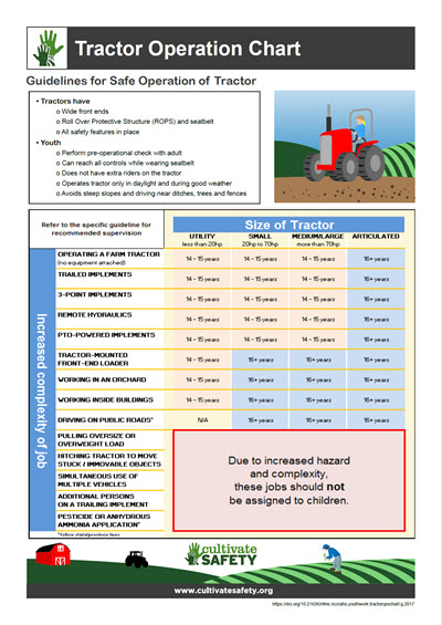 Click here to open the Tractor Operation Chart PDF in English.