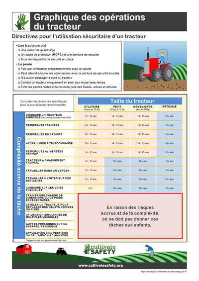 Click here to open the Tractor Operation Chart PDF in French.