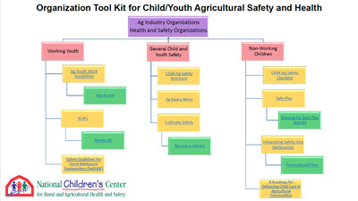 Click here to open Organizational Tool Kit for Child & Youth Ag Safety & Health PDF in English.