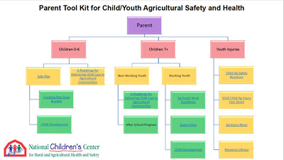 Click here to open Parent Tool Kit for Child & Youth Ag Safety & Health PDF in English.