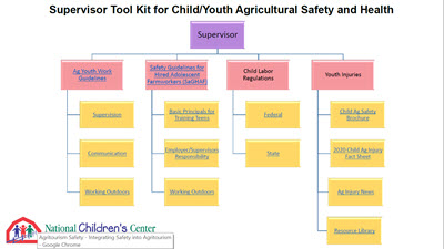 Click here to open Supervisor Tool Kit for Child & Youth Ag Safety & Health PDF in English.